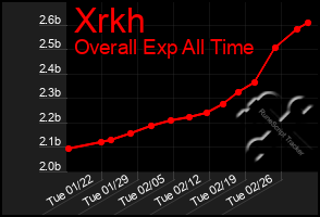 Total Graph of Xrkh