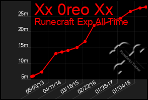 Total Graph of Xx 0reo Xx