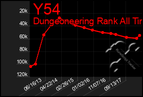 Total Graph of Y54