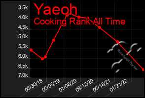 Total Graph of Yaeoh