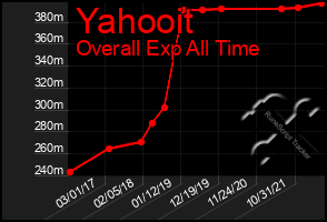 Total Graph of Yahooit
