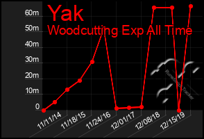 Total Graph of Yak