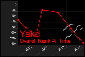 Total Graph of Yakd