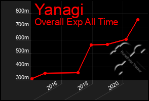 Total Graph of Yanagi