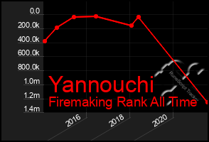 Total Graph of Yannouchi