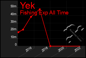 Total Graph of Yek