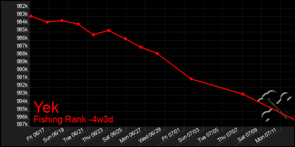 Last 31 Days Graph of Yek