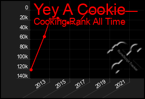 Total Graph of Yey A Cookie