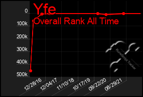 Total Graph of Yfe