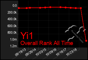 Total Graph of Yi1