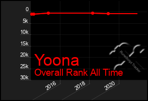 Total Graph of Yoona