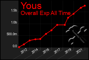 Total Graph of Yous