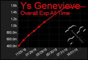 Total Graph of Ys Genevieve