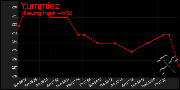 Last 31 Days Graph of Yummiez