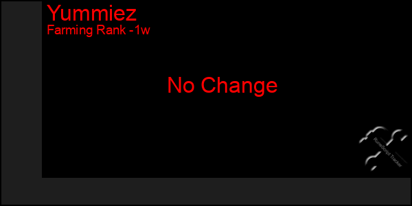 Last 7 Days Graph of Yummiez