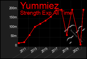 Total Graph of Yummiez