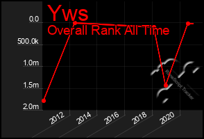 Total Graph of Yws