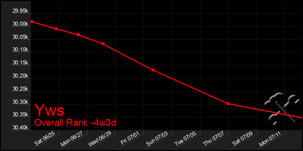 Last 31 Days Graph of Yws