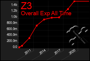 Total Graph of Z3