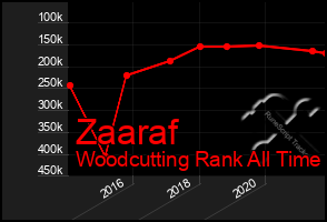 Total Graph of Zaaraf