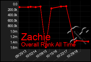 Total Graph of Zachie