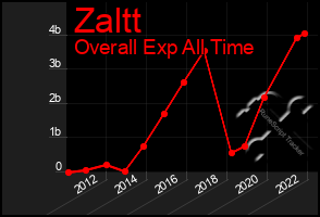 Total Graph of Zaltt