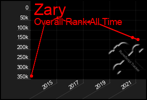 Total Graph of Zary