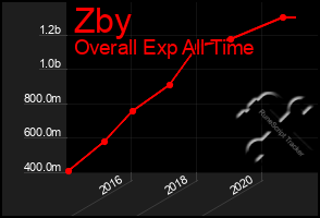 Total Graph of Zby