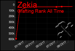 Total Graph of Zekia