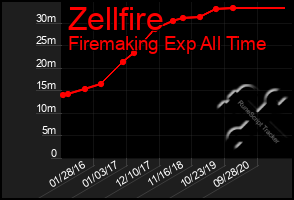 Total Graph of Zellfire
