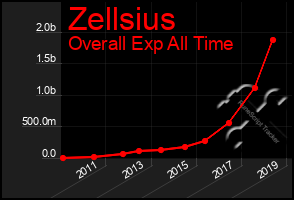Total Graph of Zellsius