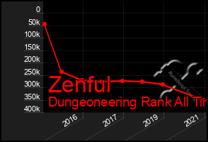 Total Graph of Zenful