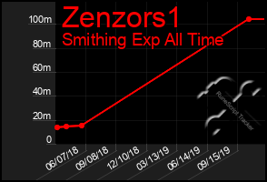 Total Graph of Zenzors1
