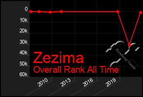 Total Graph of Zezima