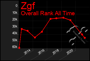 Total Graph of Zgf