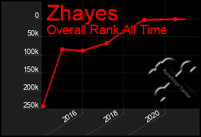 Total Graph of Zhayes