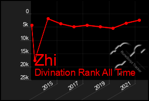 Total Graph of Zhi