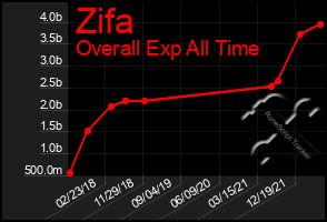 Total Graph of Zifa