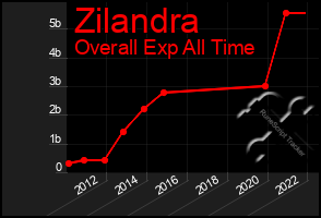 Total Graph of Zilandra