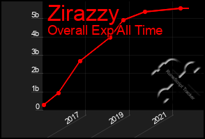 Total Graph of Zirazzy