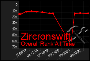 Total Graph of Zircronswift