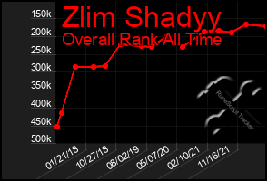 Total Graph of Zlim Shadyy