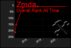 Total Graph of Zmda