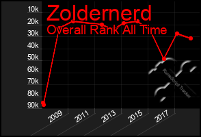 Total Graph of Zoldernerd