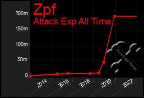 Total Graph of Zpf