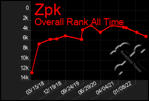 Total Graph of Zpk
