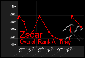 Total Graph of Zscar