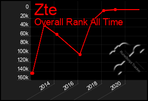 Total Graph of Zte