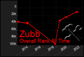 Total Graph of Zubb