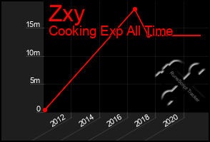Total Graph of Zxy